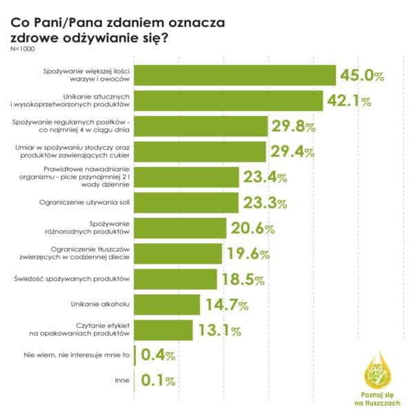 Jak Polacy odpowiadali na ankietę dotyczącą zdrowego odżywiania?