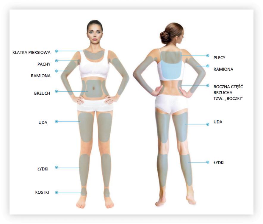 ultrafiore rodzaj zabiegów na ciało