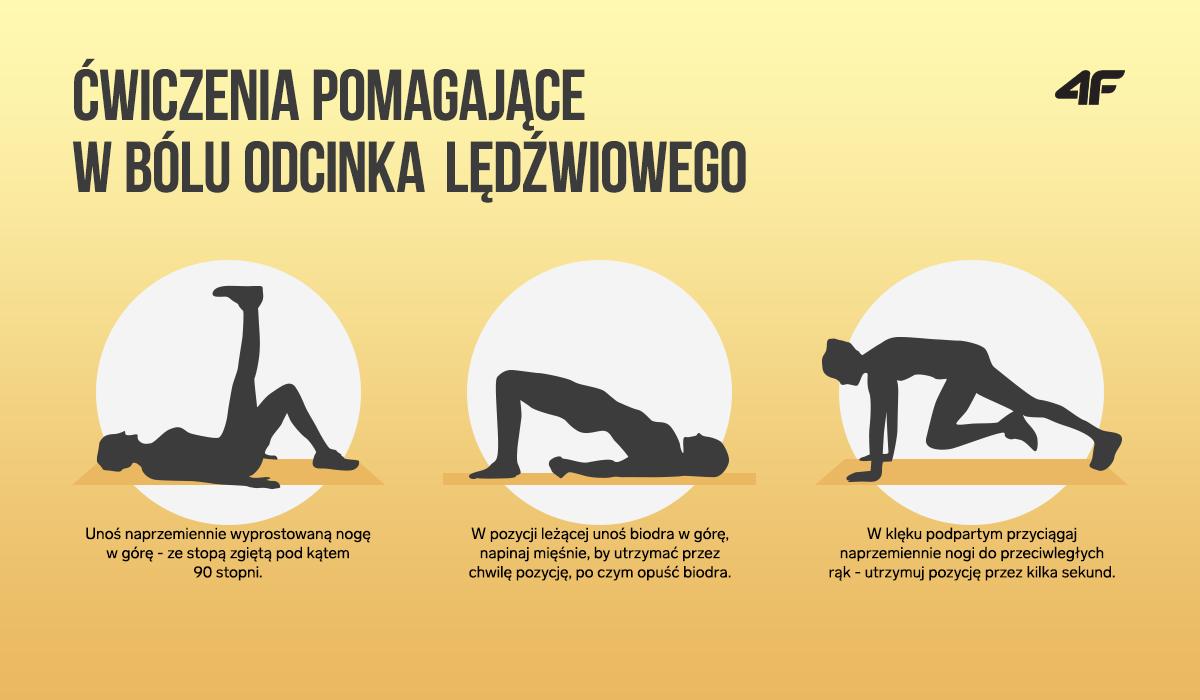 Ćwiczenia pomagające w bólu w odcinku lędźwiowym kręgosłupa.