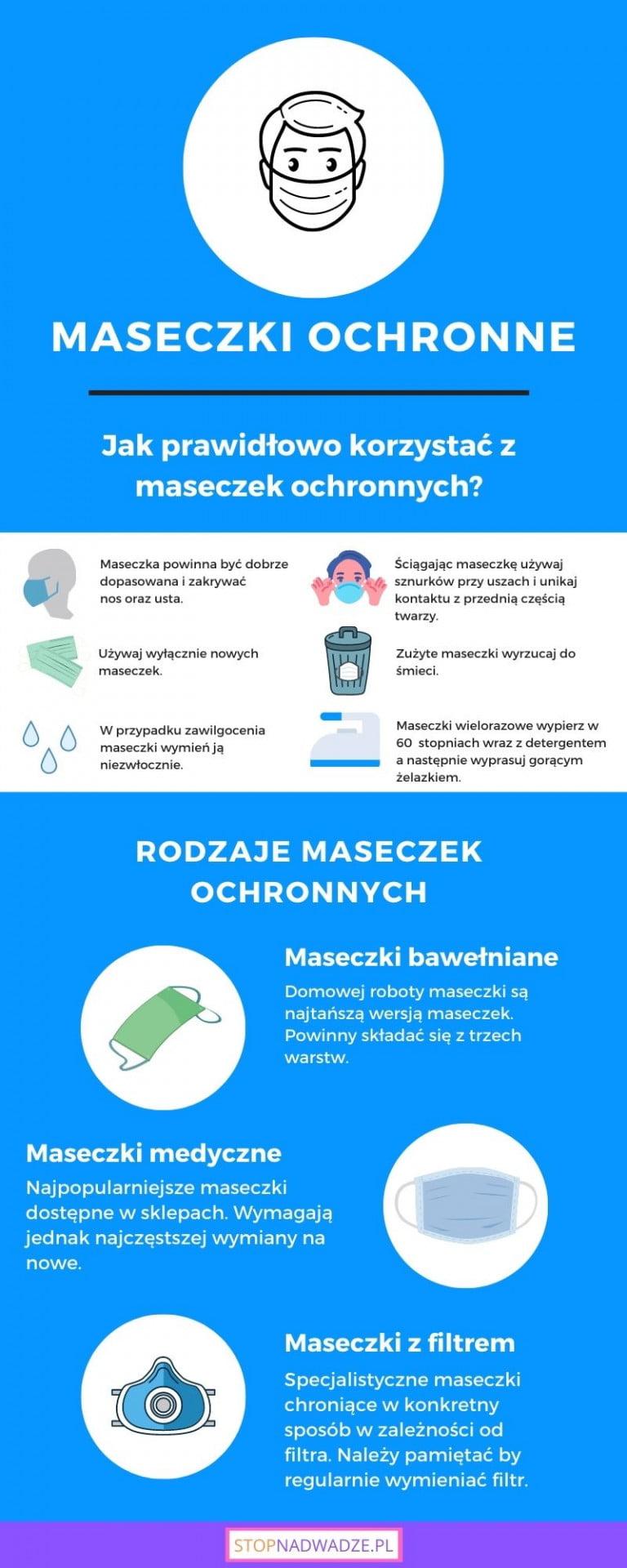 Prawidłowe noszenie maseczki jednorazowej - poradnik. Infografika. Pobierz. Sprawdź