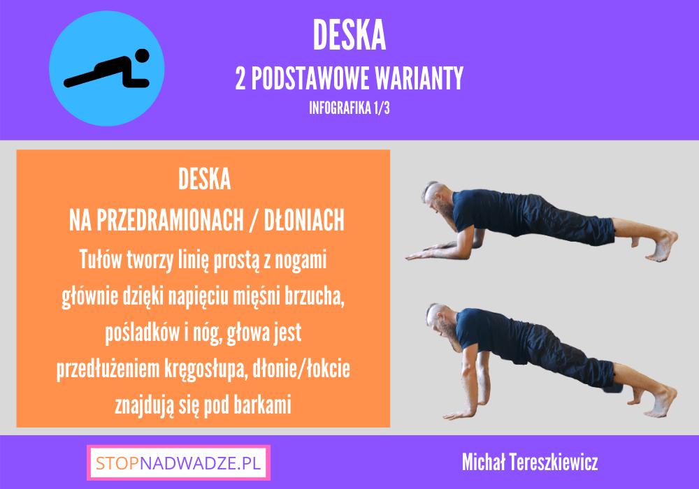 Deska/Plank dwa podstawowe warianty ćwiczenia - infografika