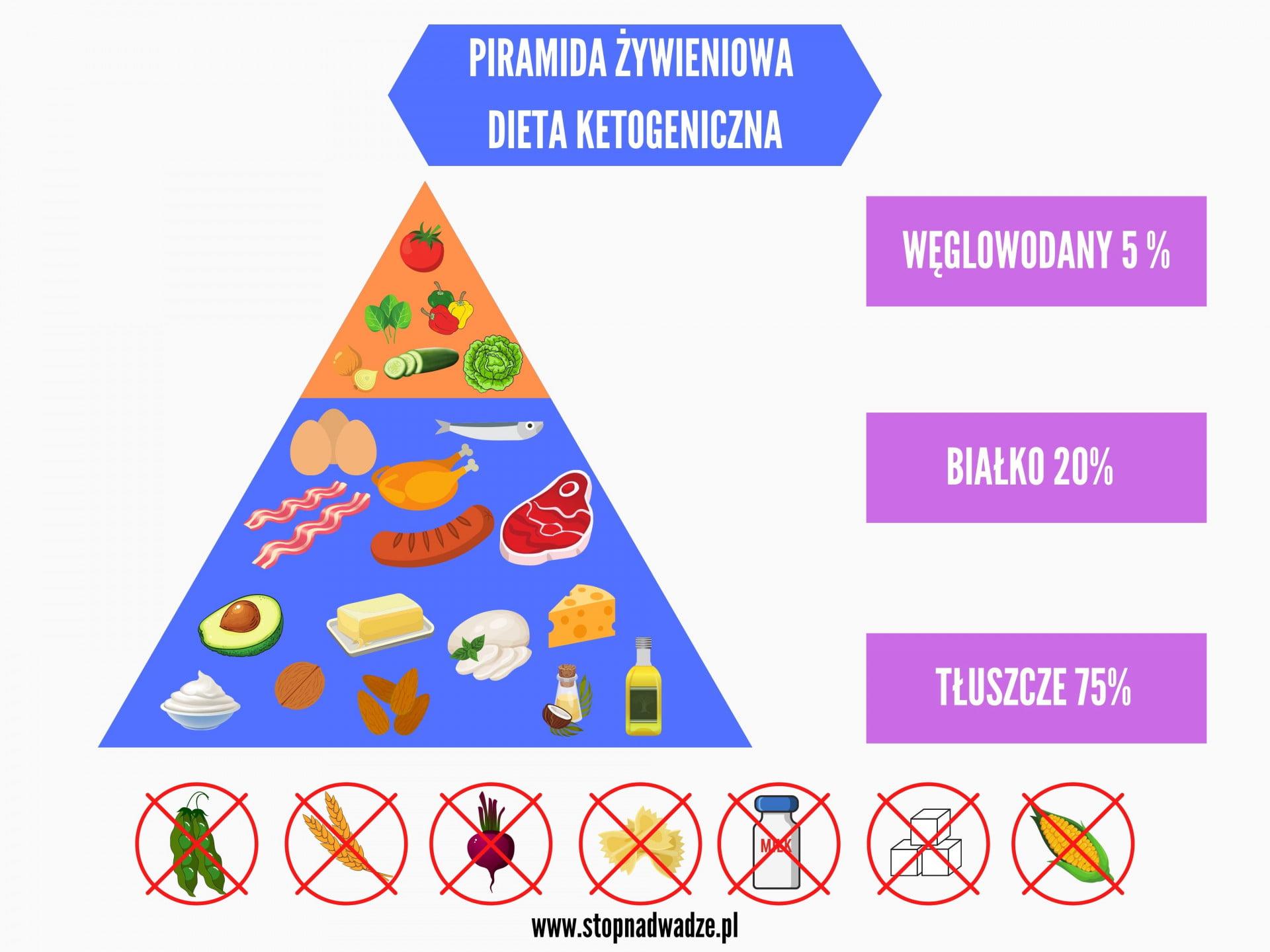 Infografika przedstawiająca piramidę żywieniową w trakcie diety ketogenicznej.