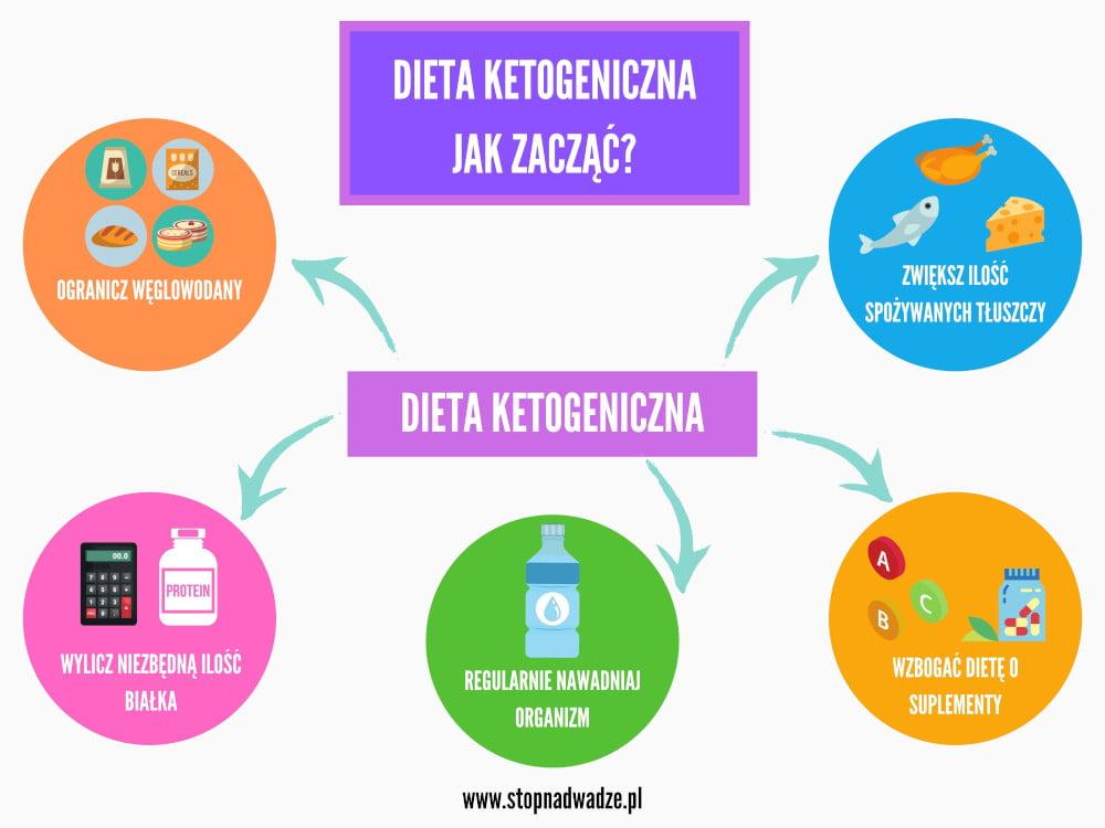 Infografika z zasadami diety ketogenicznej. Wystarczy wystrzegać się węglowodanów i przestawić na tłuszcze.