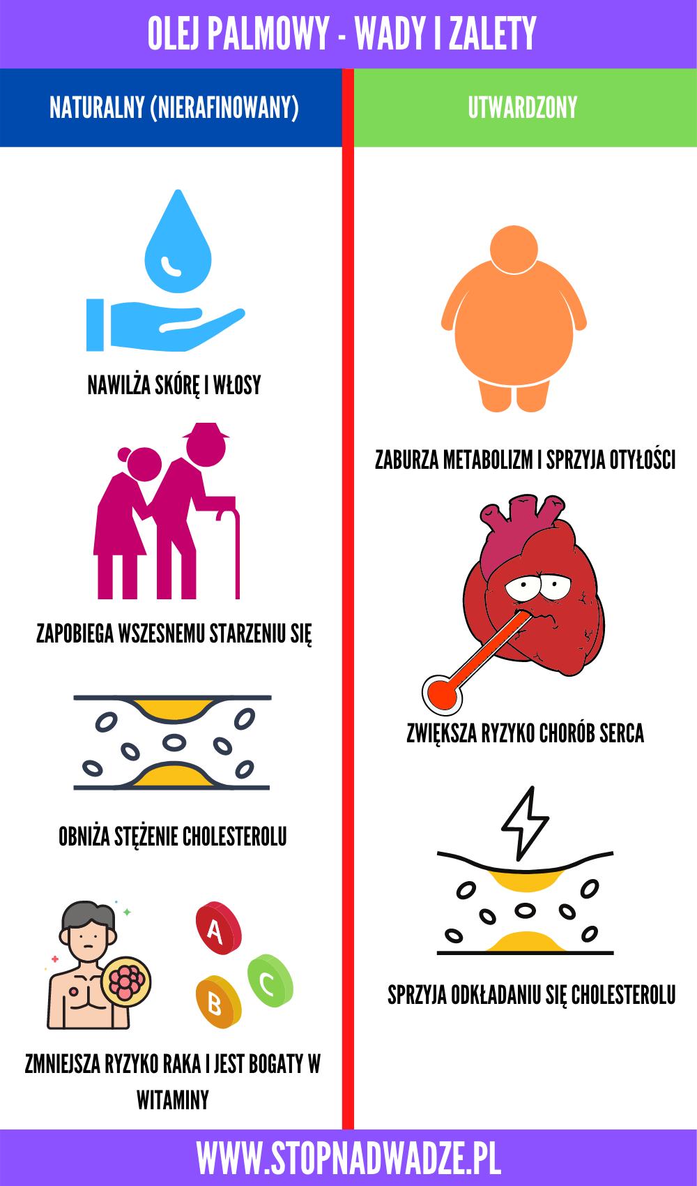 Infografika przedstawiająca różnicę między naturalnym olejem palmowym a utwardzonym olejem palmowym.