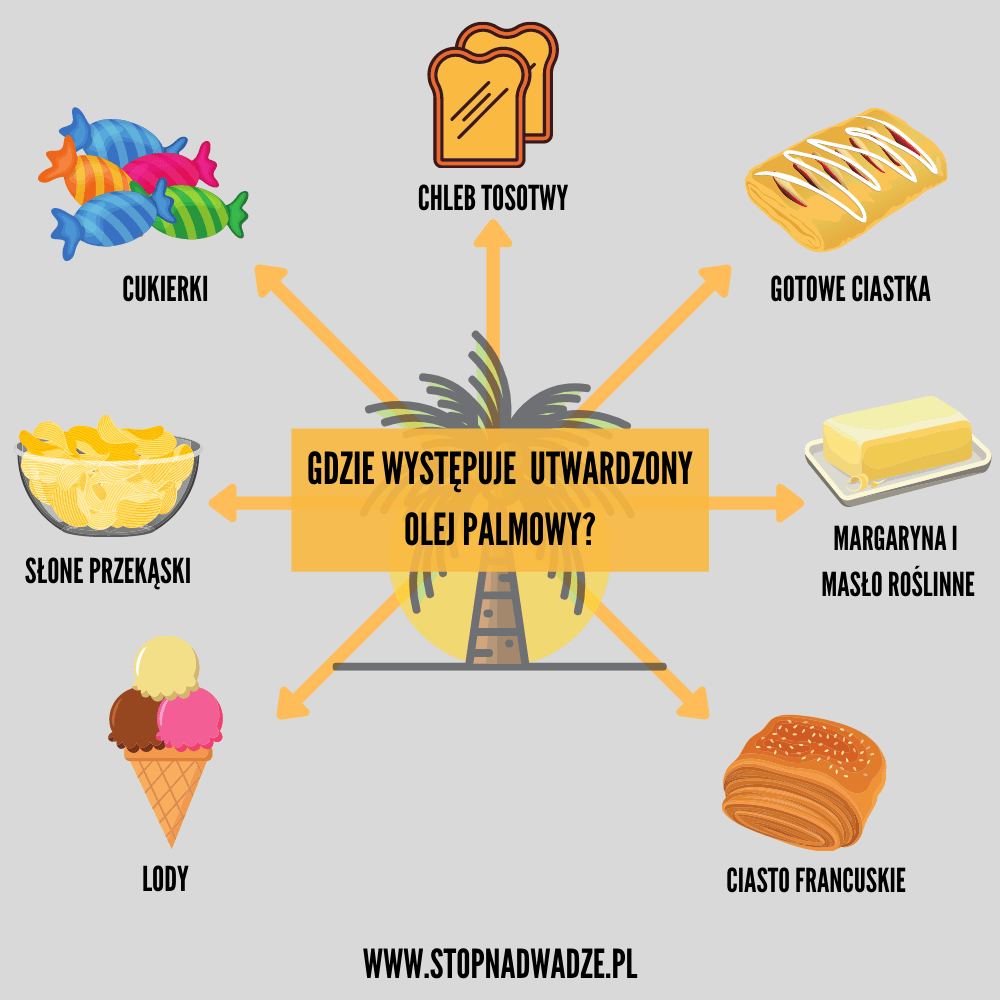 Infografika gdzie występuje utwardzony olej palmowy.