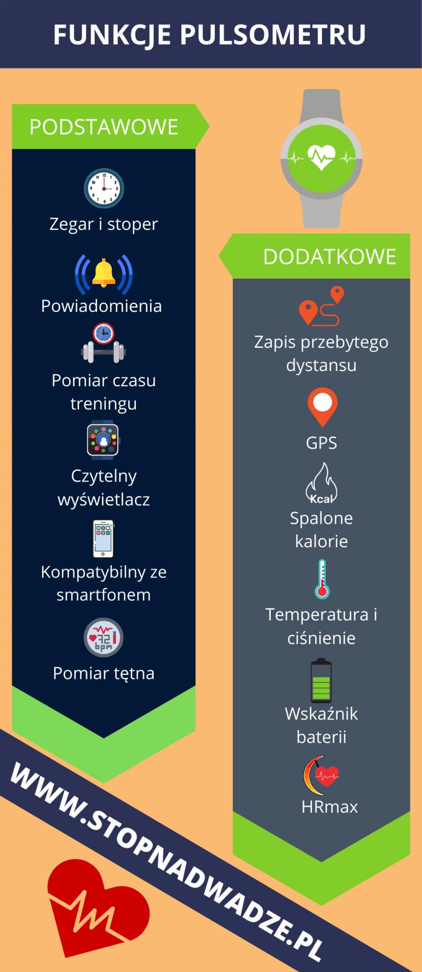 Co powinien zawierać dobry pulsometr / tętnomierz? W wszystkie podstawowe funkcje pulsometru oraz dodatkowe przedstawione na infografice. Infografika