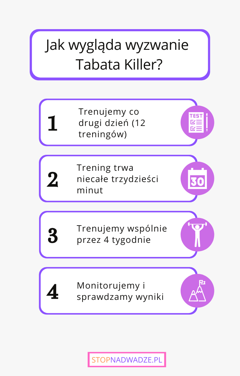 Jak wygląda trening Tabata Killer? Infografika pokazująca plan 30 dniowego wyzwania.