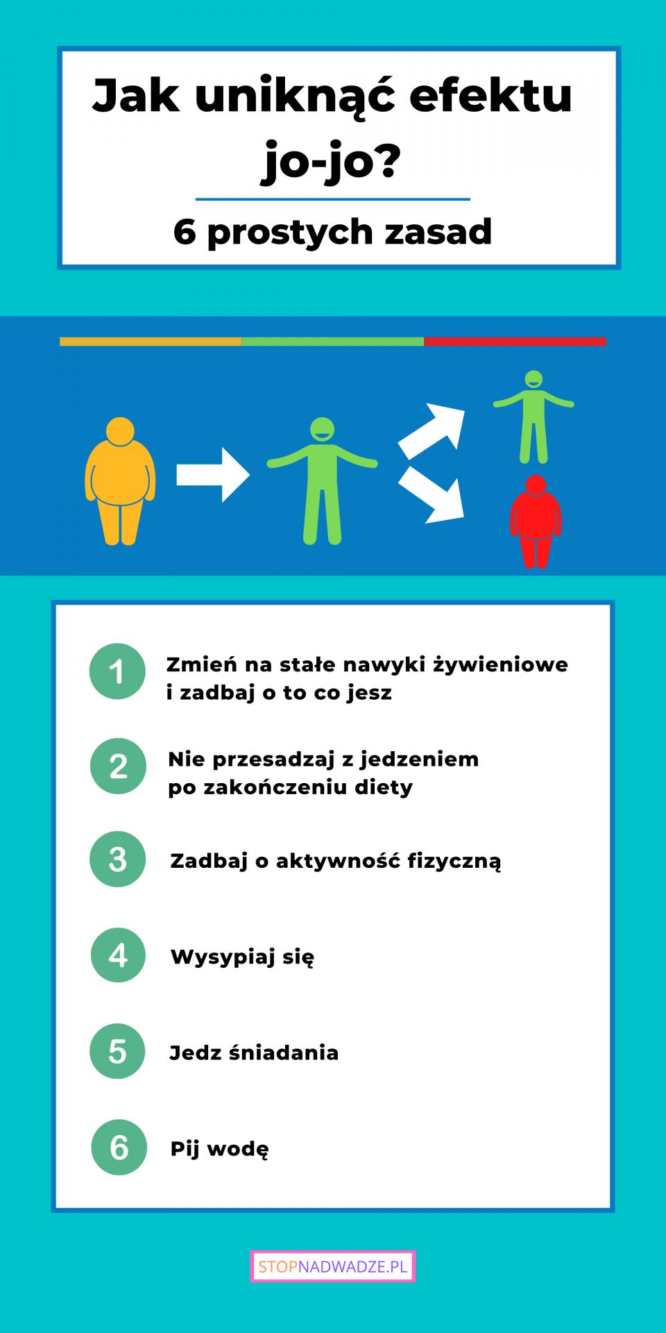 6 zasad jak uniknąć efektu jo-jo przedstawionych na infografice.