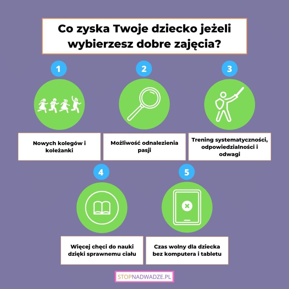 Idelane zajęcia dla dzieci - jak je wybrać i na czym się skupić przedstawiam na infografice.